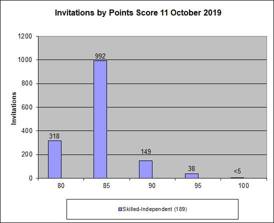 Invitations by Points Score 11 October 2019